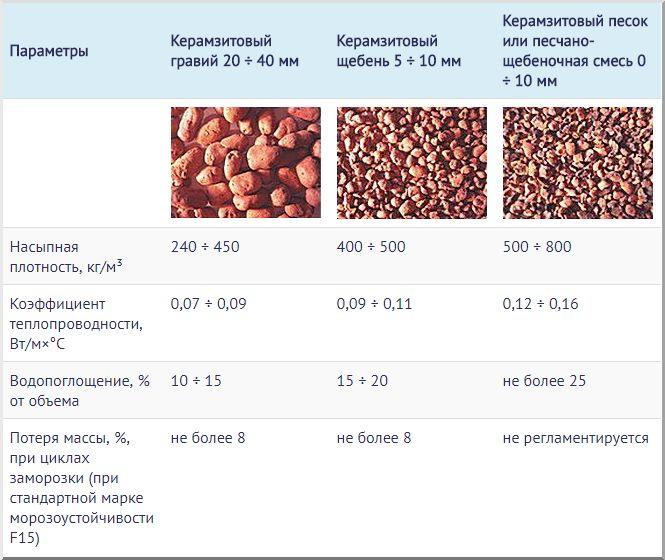 какая фракция керамзита лучше для стяжки