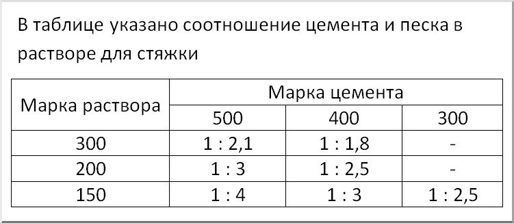 цпс состав пропорции
