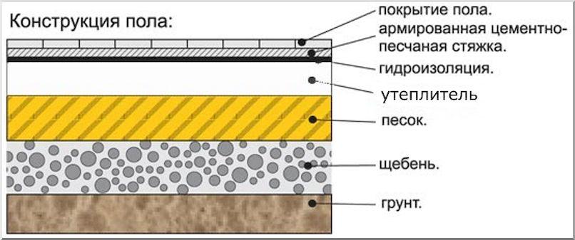 минимальная толщина бетонного пола по грунту