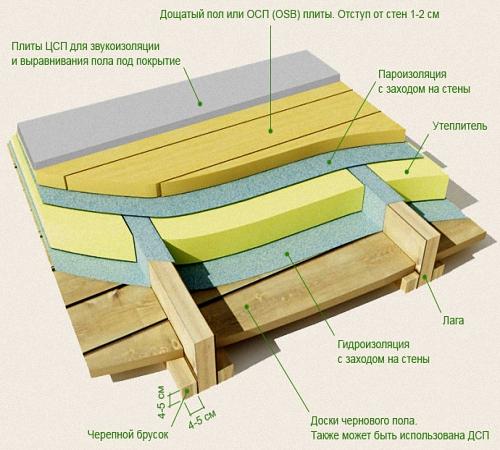 И пола паро деревянного гидроизоляция для