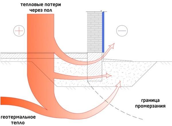 теплопотери через пол